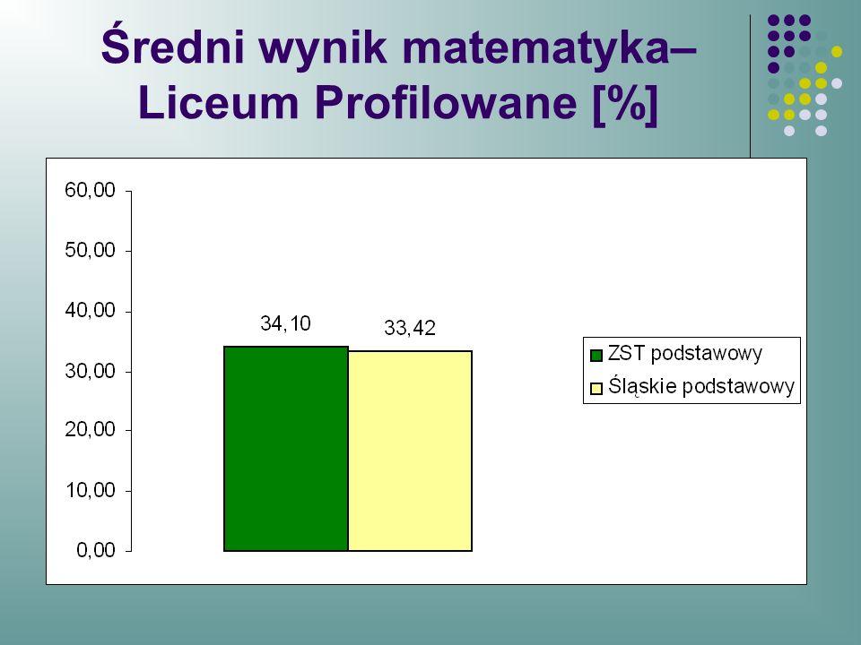 Średni wynik matematyka– Liceum Profilowane [%]